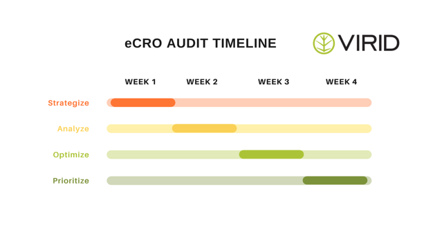Virid conversion rate optimization audit timeline visual: strategize, analyze, optimize, prioritize
