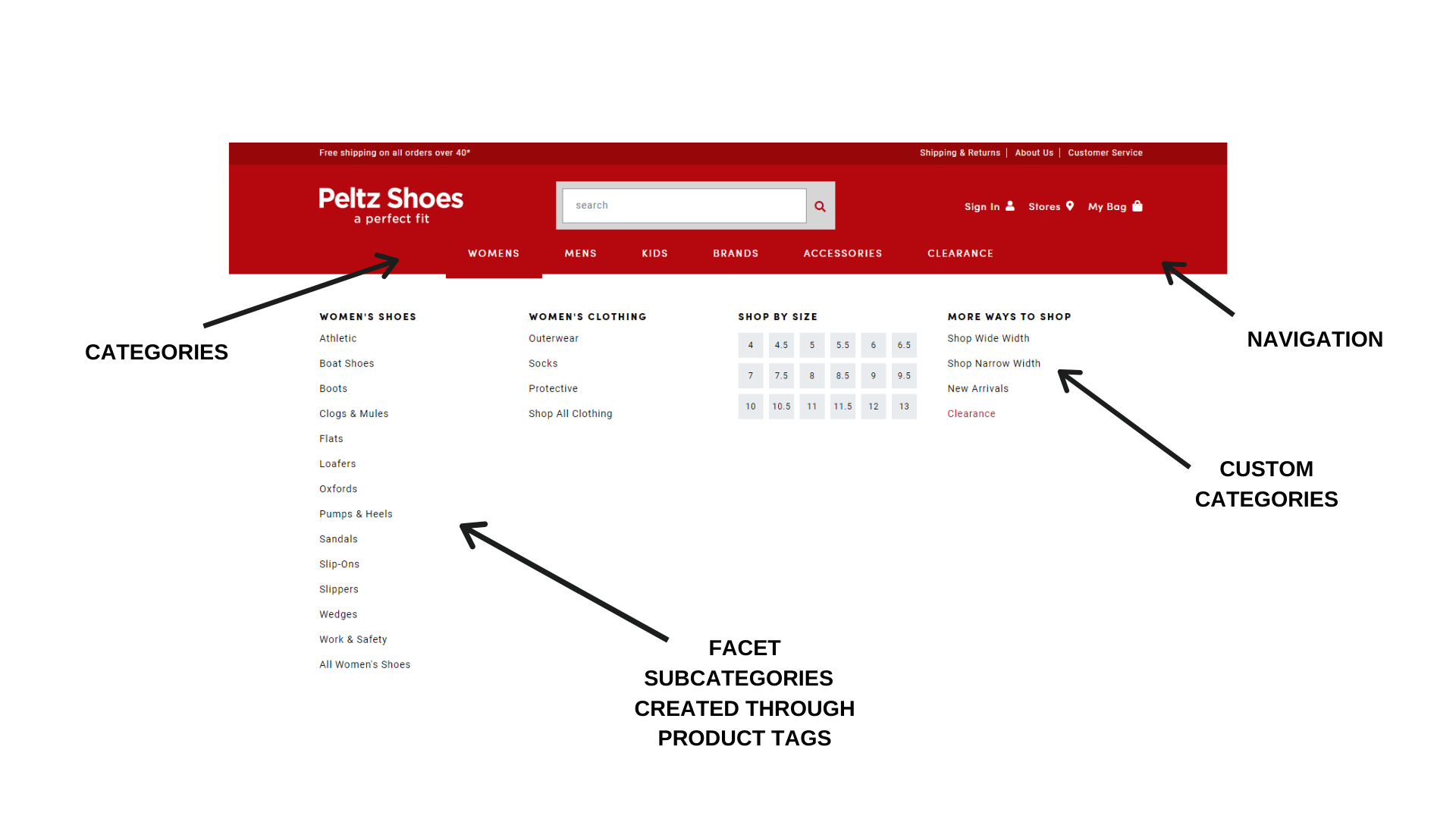 Peltz shoes navigation menu facets graphic