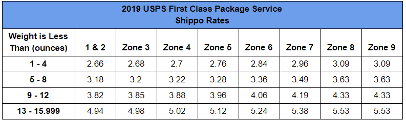 2019 USPS First Class Package Service Rates