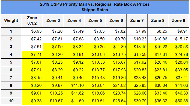 2019 USPS Priority Mail vs. Regional Rate Box A Prices