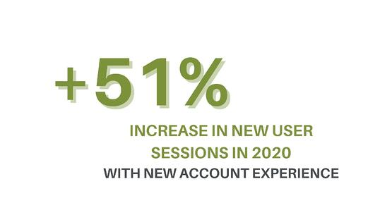 51% increase in user sessions with new account experience for Big Kahuna 2020
