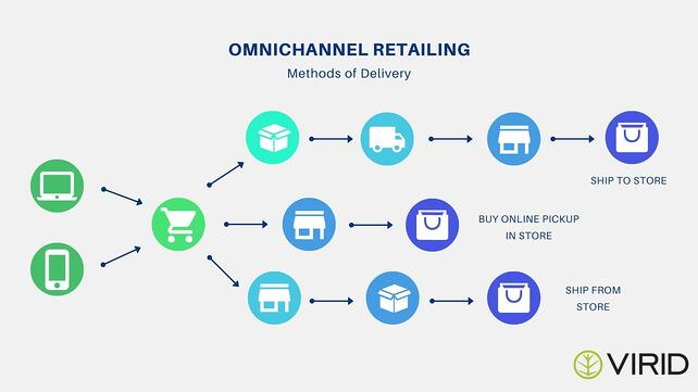Omnichannel Infographic (1)